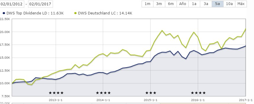 Comparativa DWS Top Dividende vs DWS Deutschland