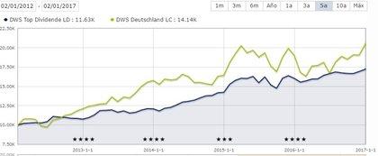 Comparativa dws top dividende dws deutschland foro
