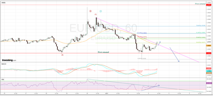 Eur usd 1 hour foro