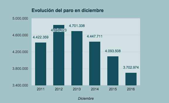 Evolución tasa paro diciembre