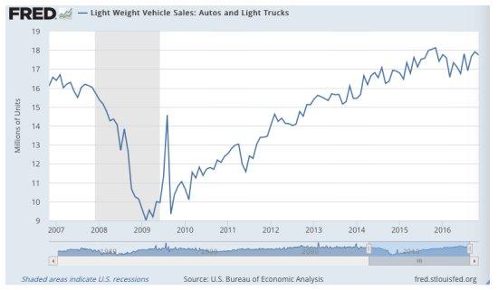 Ventas de vehiculos