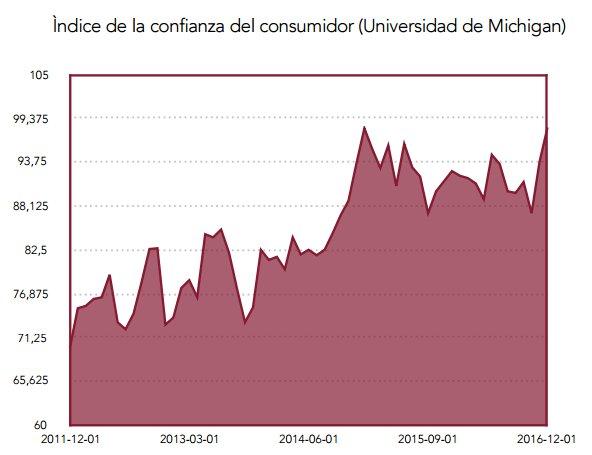 Indice de confianza del consumidor