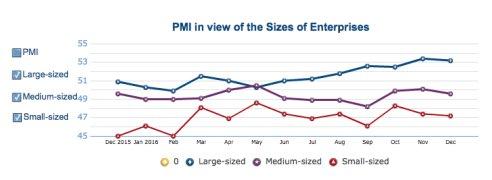 PMI in view