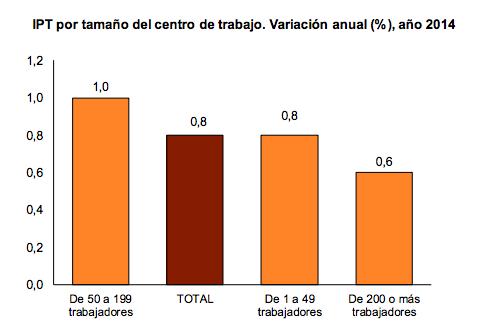 Variaciones en el salario real (IPT)