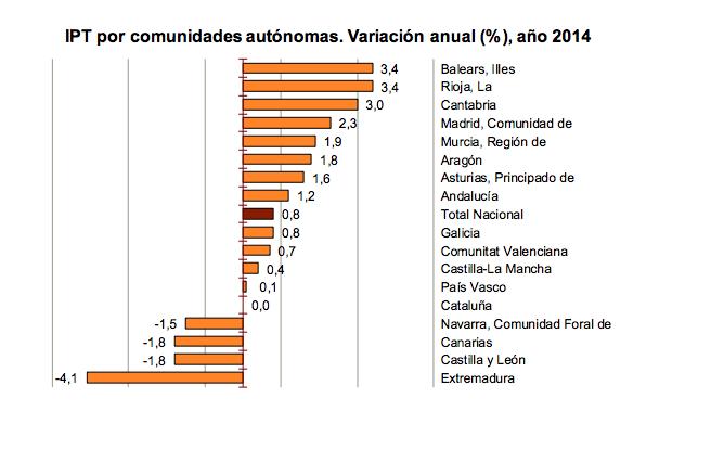 IPT por CCAA