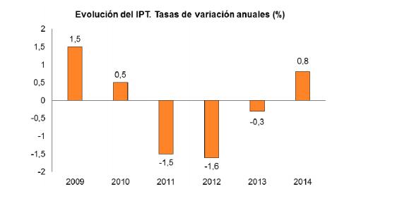 El INE publica los datos del IPT: 0,8% en la tasa de variación anual.