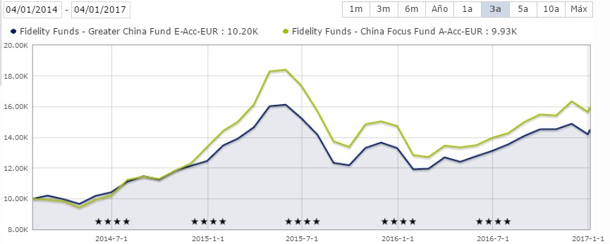 Fidelity fondos precios