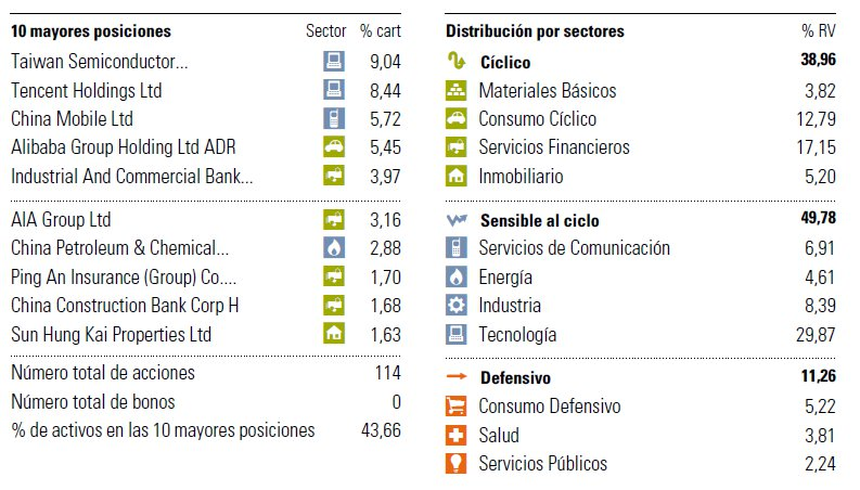 principales posiciones fidelity greater china