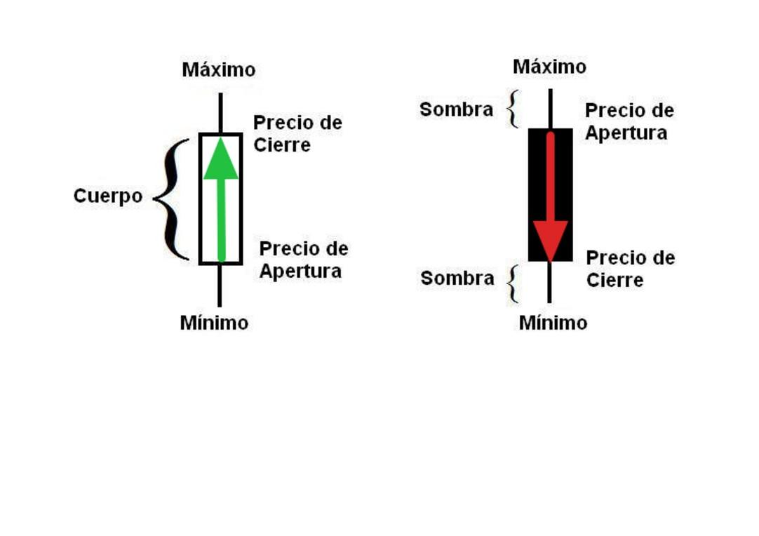 Grafico forex, velas