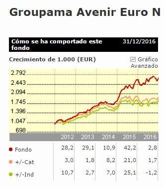 Groupama Avenir