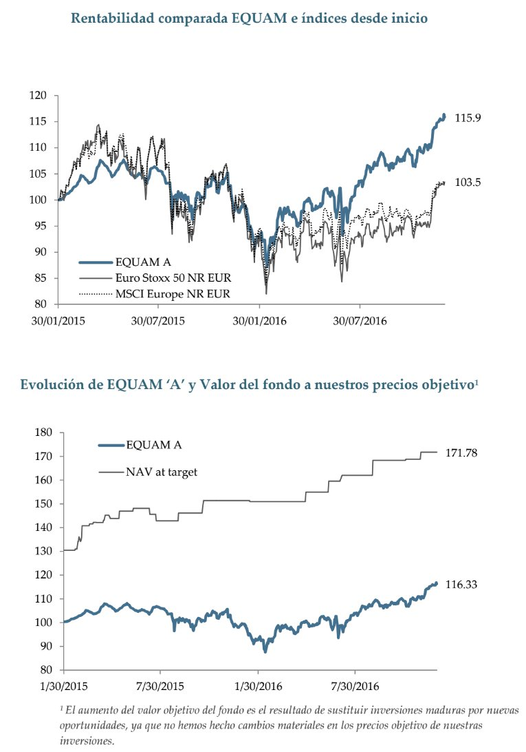 Equam Global Value comparación