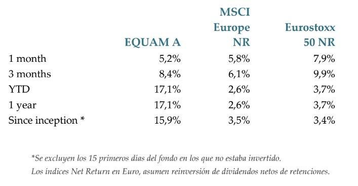 Equam Global Value vs Índices