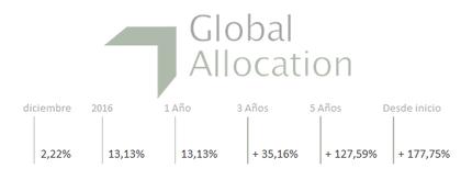 Rentabilidad global allocation foro