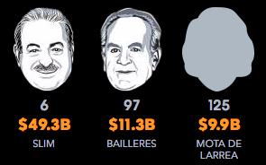 Hombres más ricos de México 2017