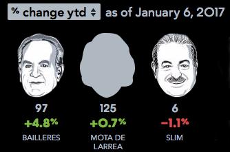 Más ricos de México: Cambios respecto 2016
