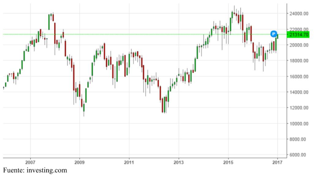 Rendimiento inversor Ibex 35