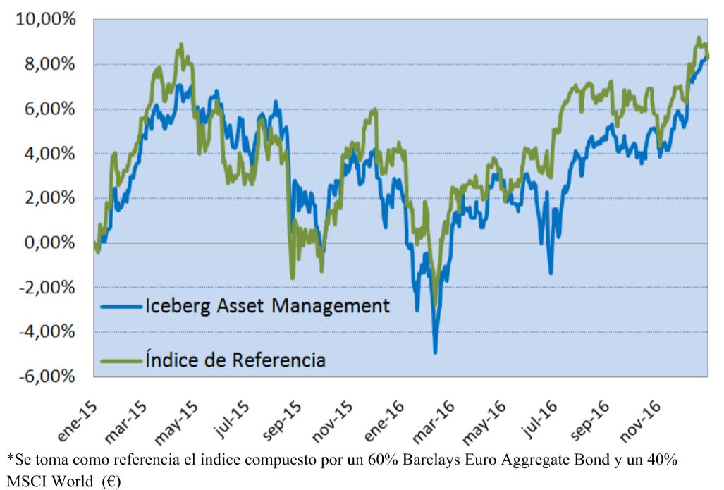 Iceberg gráfico rentabilidad