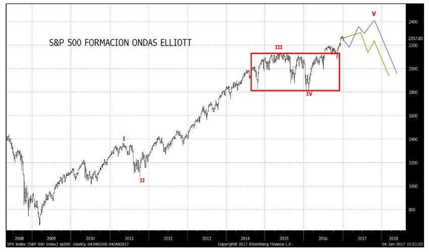 S&P500 ondas Elliott