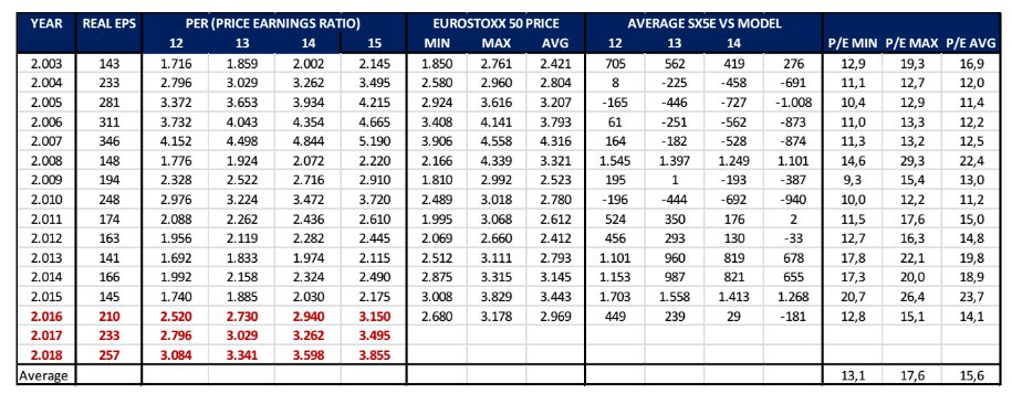 Eurostoxx beneficios