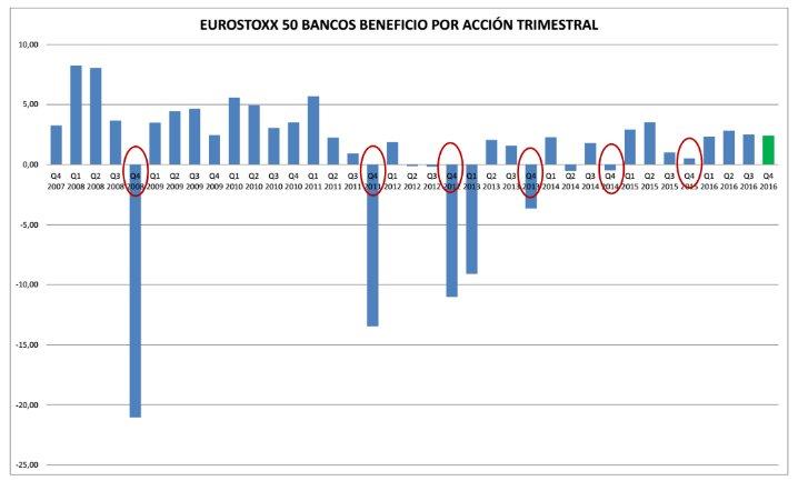 Eurostoxx 50 bancos BPA trimestral