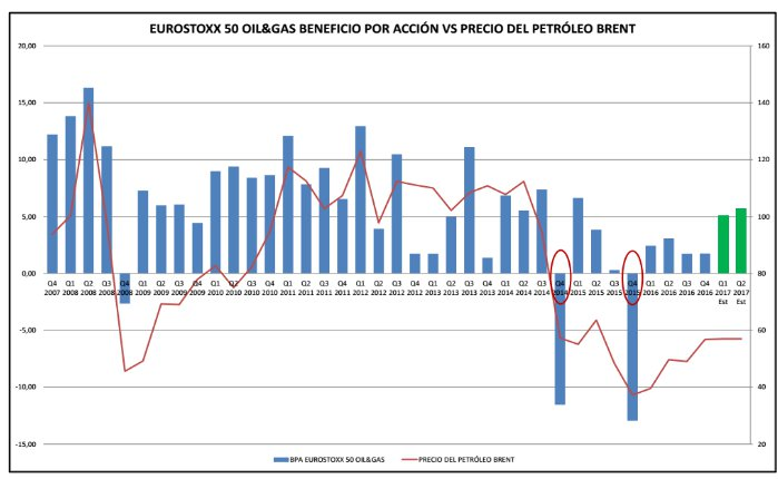 Eurostoxx 50 Oil & Gas BPA vs precio del petróleo brent