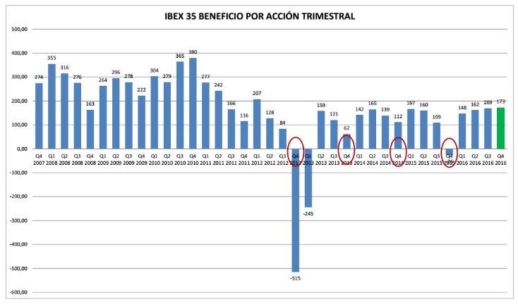 Ibex 35 BPA trimestral