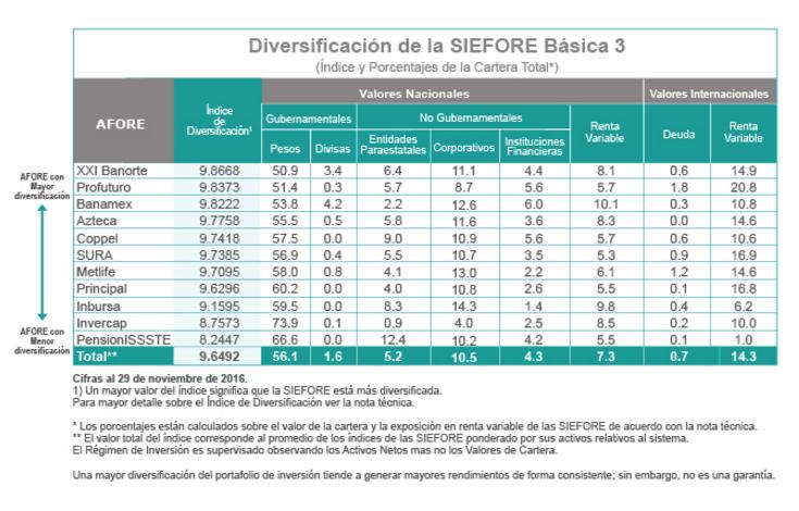 Mejores afores 2017: Diversificación SB3