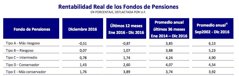 Ranking AFP: Rentabilidad fondos de pensiones