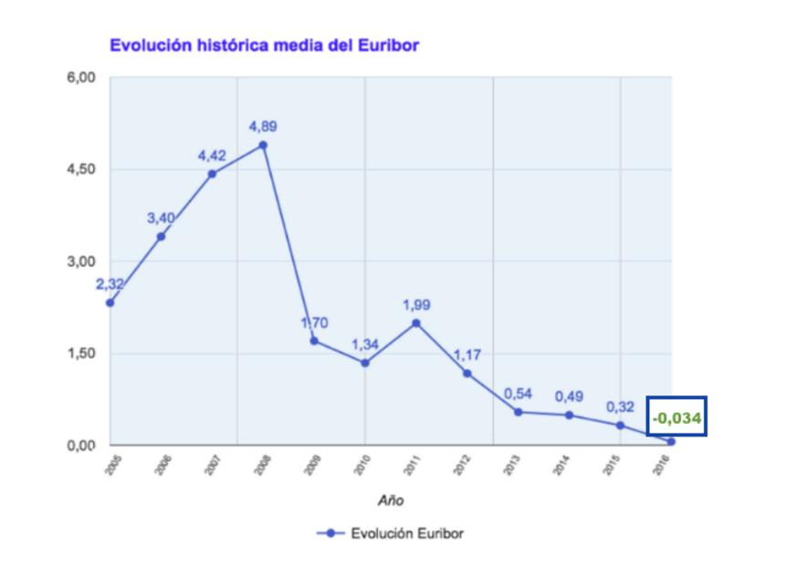 Evolución histórica media del Euribor a 12 meses