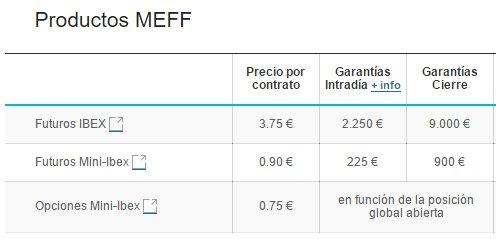 Estrategia de entrada en mercado Forex