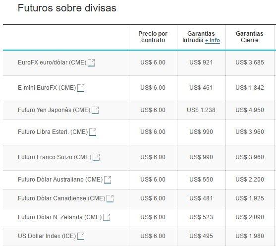 futuros divisas
