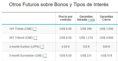 futuros bonos