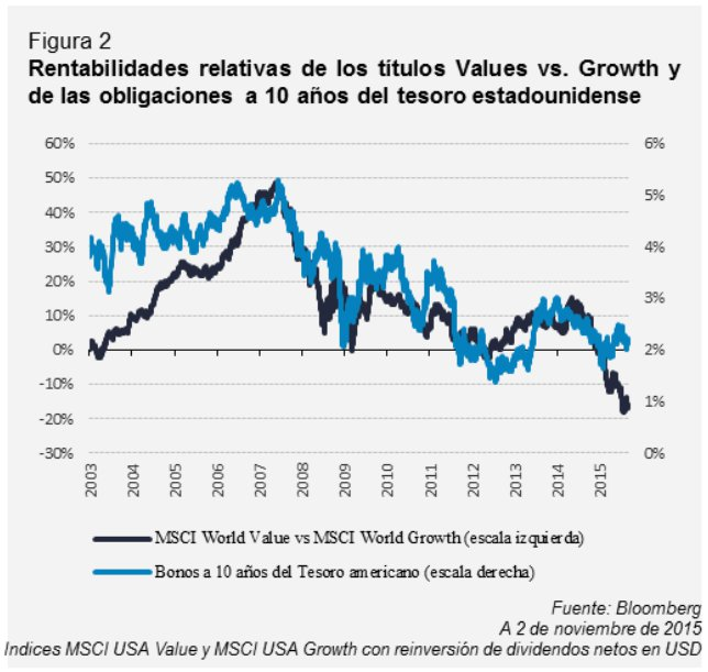 Rentabilidad value vs growth