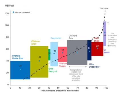 Coste de la extracci%c3%b3n de petr%c3%b3leo foro