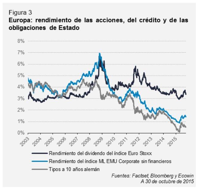 Acciones, crédito, obligaciones Europa