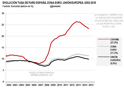 tasa paro españa y eurozona