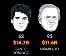 Hombreas más ricos de Colombia 2017: Alejandro Santo Domingo y Luis Sarmiento.