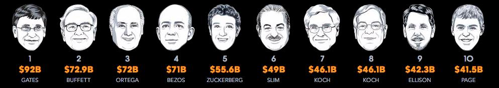 Hombres más ricos de Colombia 2017