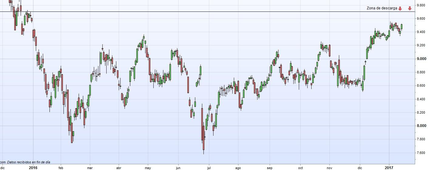 Gráfico Ibex 35