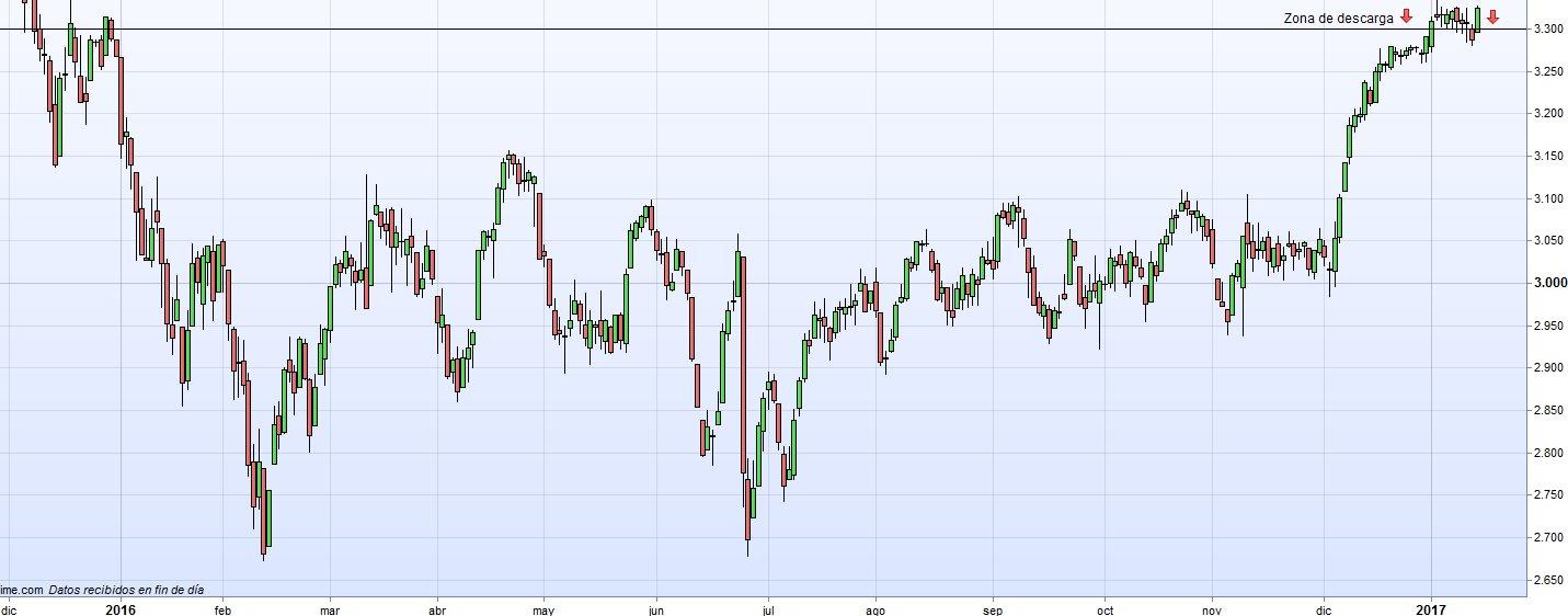 gráfico eurostoxx 50