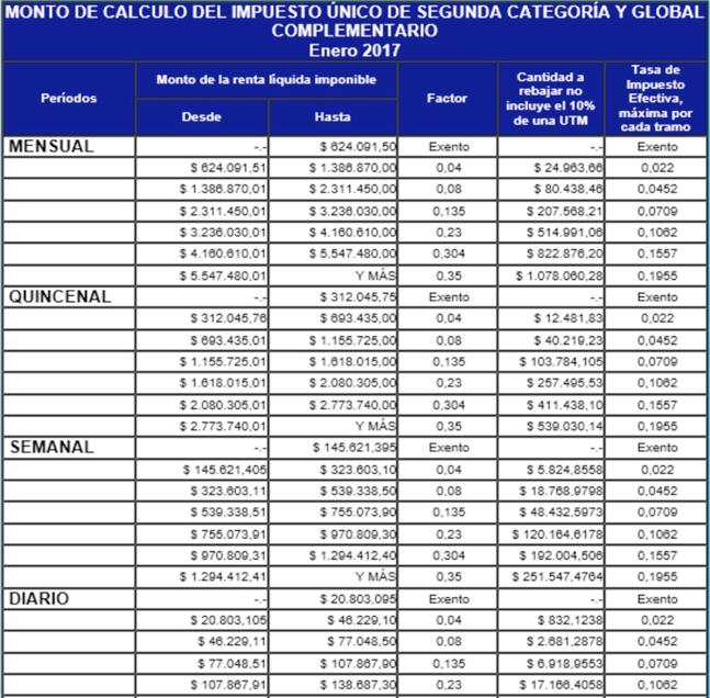 Impuesto Global Complementario: Monto