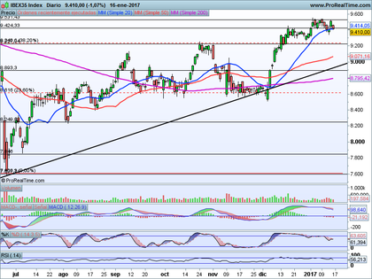Ibex35 index foro