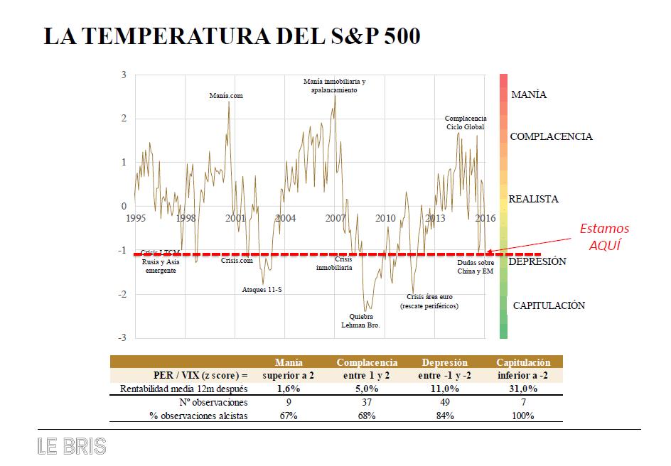 Temperatura del SP500