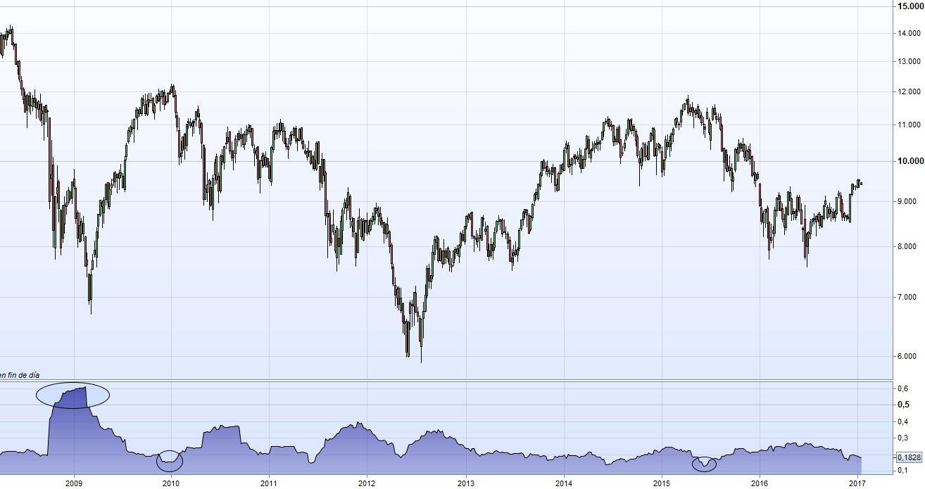 Volatilidad ibex 35