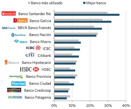 Mejores bancos Argentina 2017 según la opinión de los usuarios
