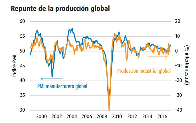 Repunte de la producción global