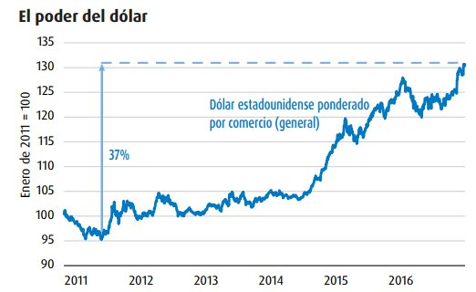 Situación del dolar