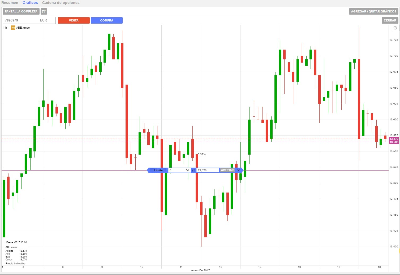 Operar desde gráfico GPM Trader