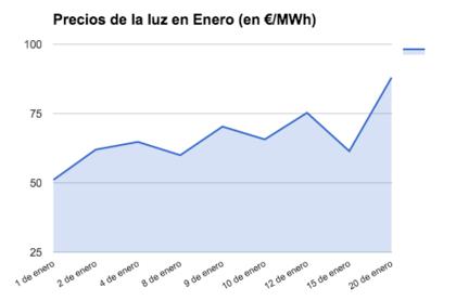 Resultado de imagen de precio de la luz 2017