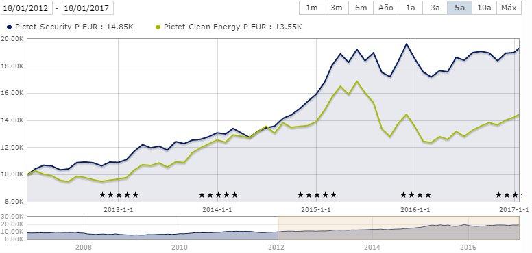 Pictet Security vs Pictet Clean Energy